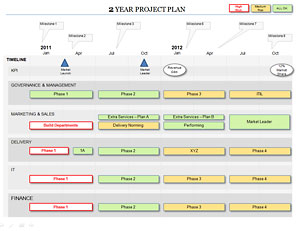 Project Plan Template showing a 2 year timeline, workstreams and milestones