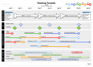 Roadmap Template - showing KPI, STATE, Projects, PEST factors