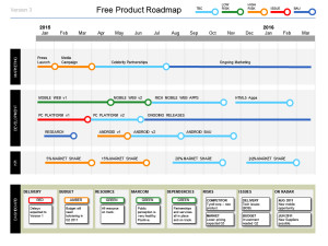 How do i create a powerpoint product roadmap quickly for Software development roadmap template