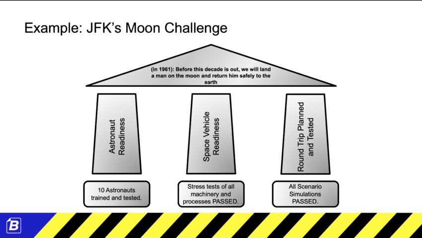 Strategy On One Page - BHAG example with JFK Moon Strategy