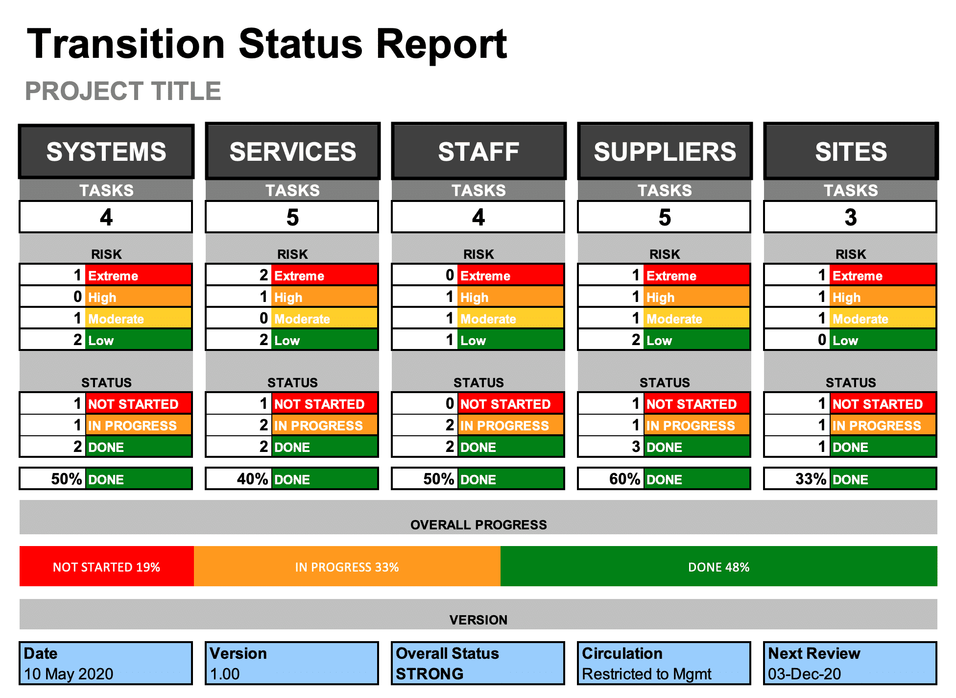 Transition Status Report Template (Excel)