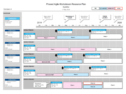 Contemporary Phased Agile Resource Roadmap design from 2018