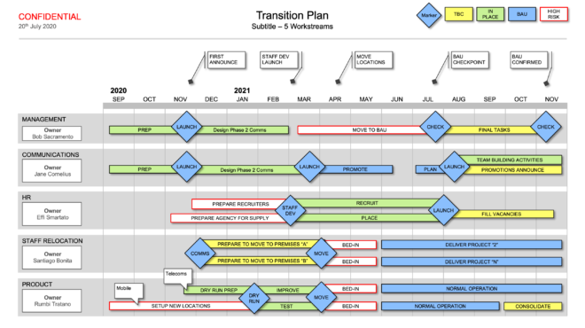 Transition Plan (Powerpoint) - template to present your Transition