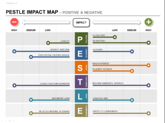 PESTLE Strategic Impact Map - part of the PESTLE Product Strategy Plan