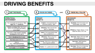 Benefits Map in the Innovation Project Proposal Template (Powerpoint)