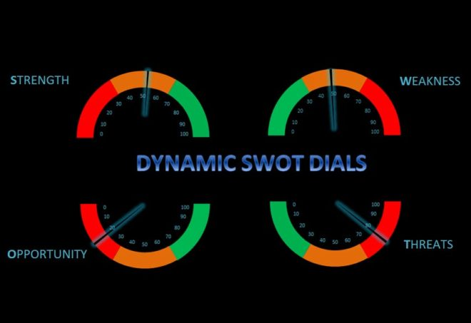 Excel Dynamic SWOT Dials Dashboard Template