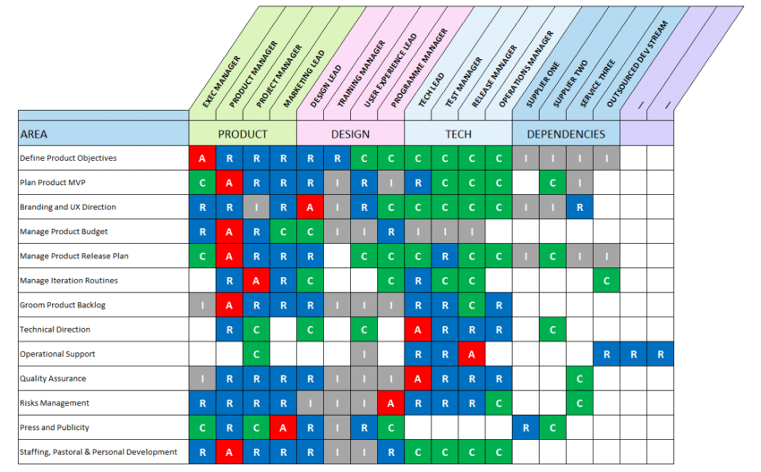 RACI Matrix Template for Product Roles