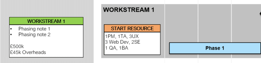 Each workstream in the Resource Plan shows planning details