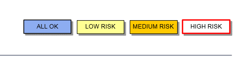 Legend on the Company Roadmap Template showing risk levels