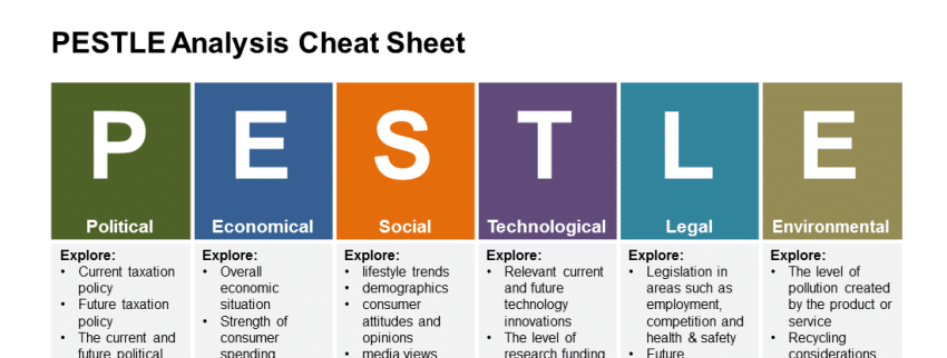Brainstorm your PESTLE factors with the help of this Cheat Sheet