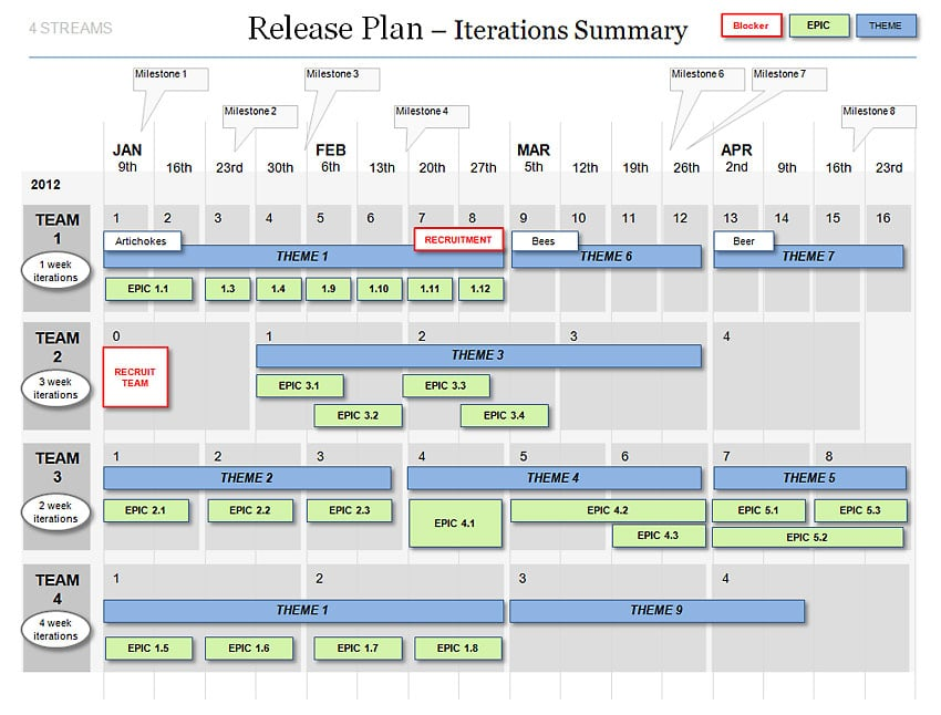 Powerpoint agile release plan template scrum iterations for Itil release management plan template