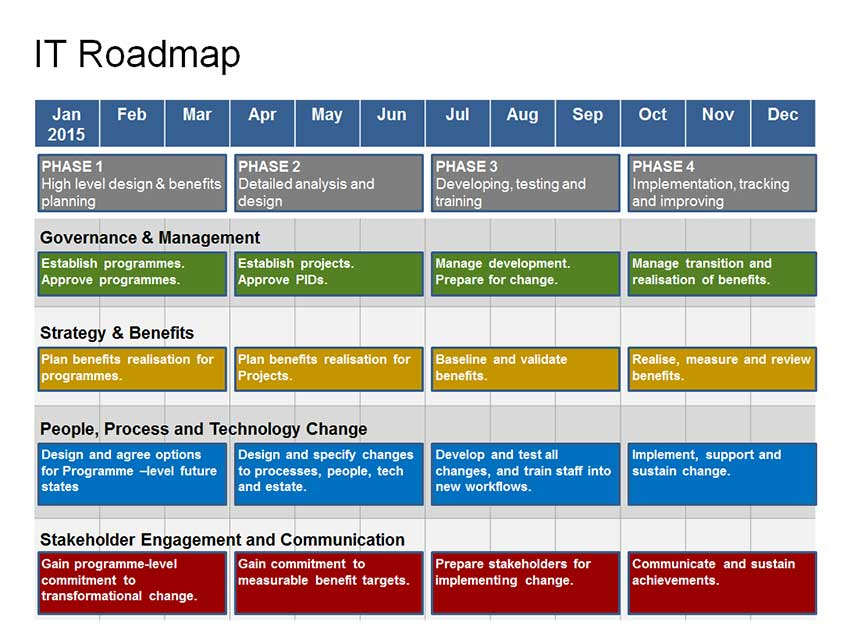 Visio Roadmap Template The Original Best Since - Qa roadmap template