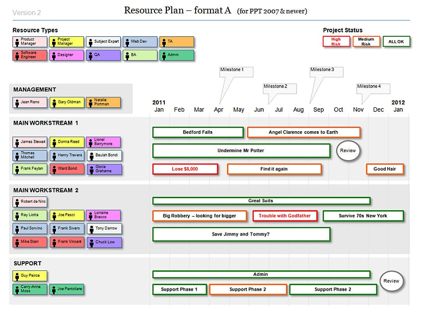 Powerpoint Resource Plan Template for Agile Projects