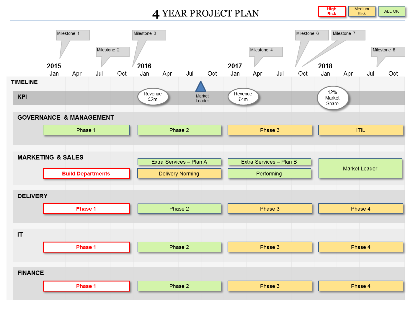 Powerpoint project plan template flexible planning formats for It strategic plan template 3 year