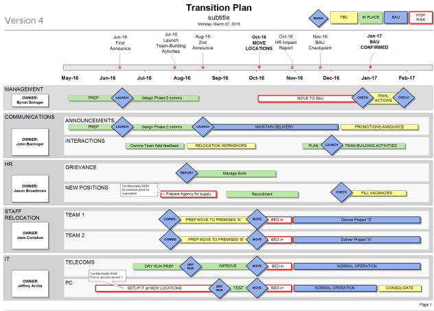 transport management plan template - how to create a transition plan for your organisation