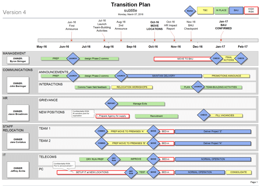 Visio agile roadmap template discount bundle for Software development roadmap template