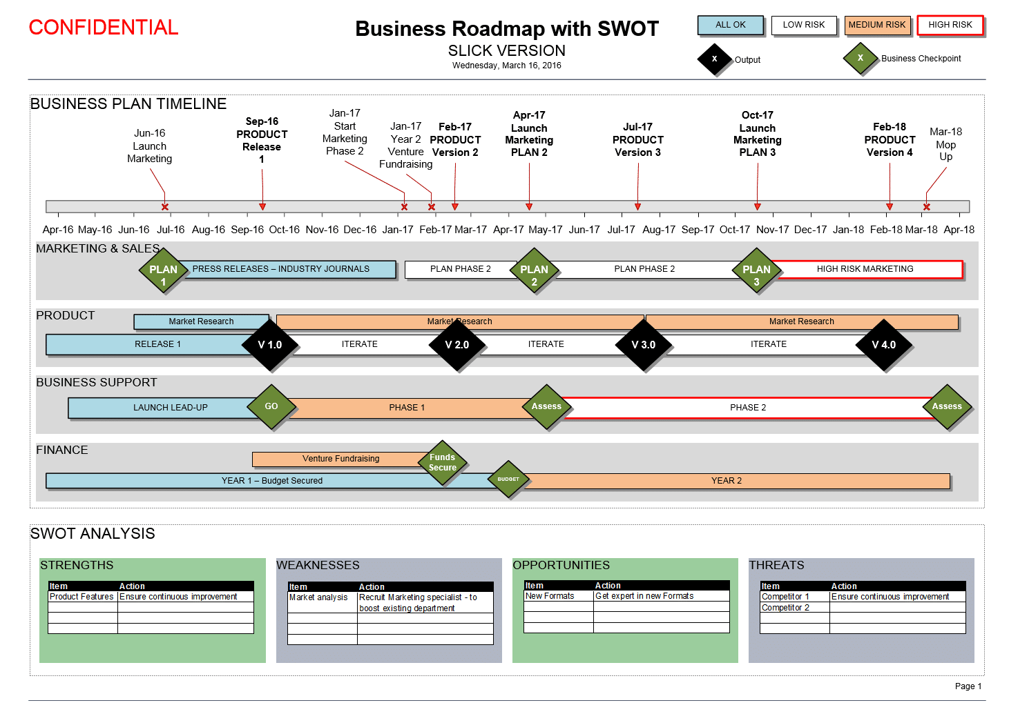 Business Roadmap with SWOT & Timeline (Visio) Template