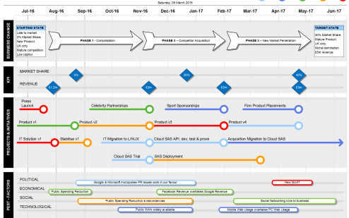 Visio Roadmap PEST Template - Strategic KPIs & Benefits