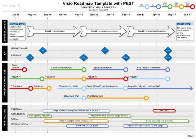 swimlane timeline template - roadmap with pest strategic insights on your roadmaps