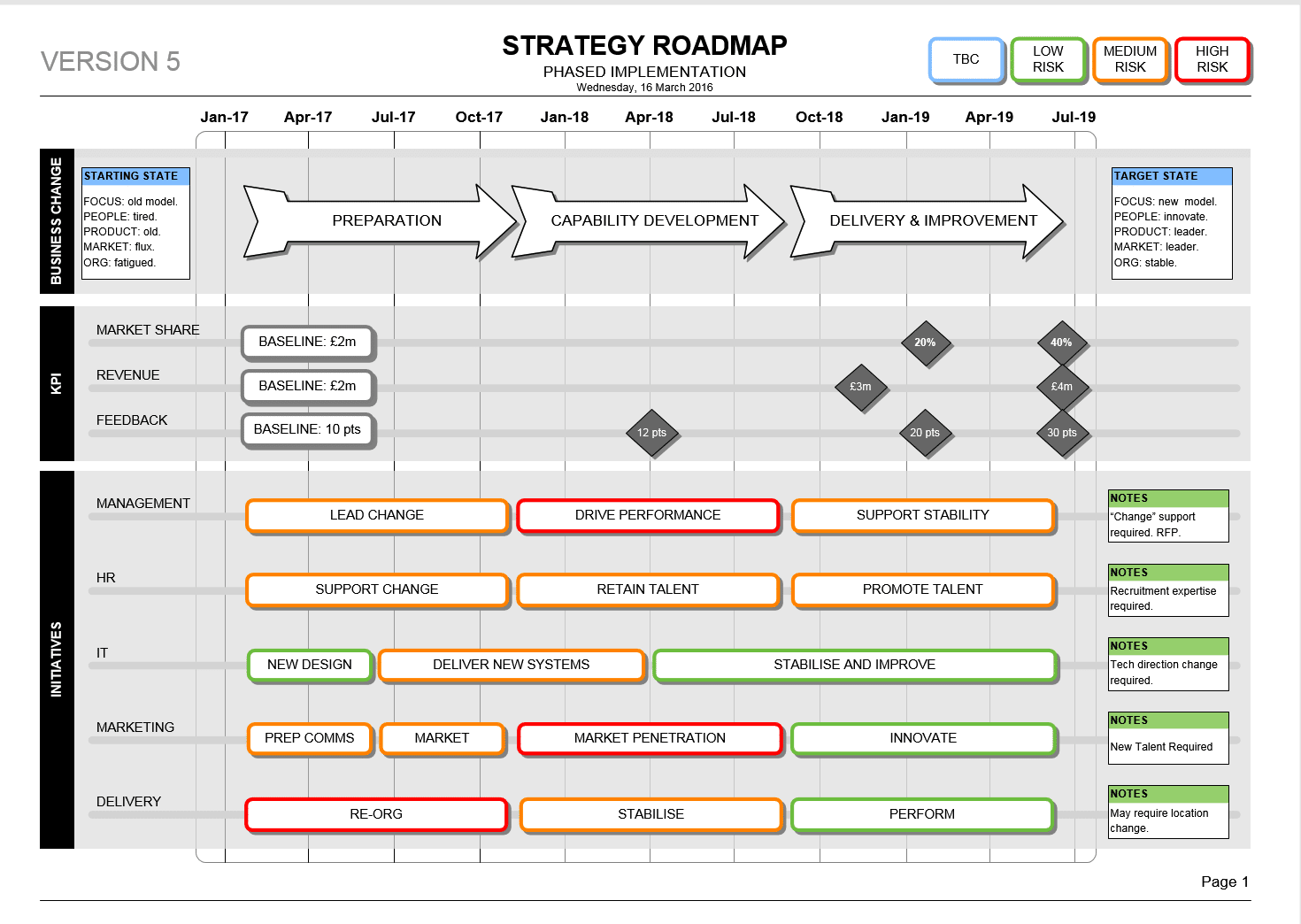 powerpoint change programme roadmap template