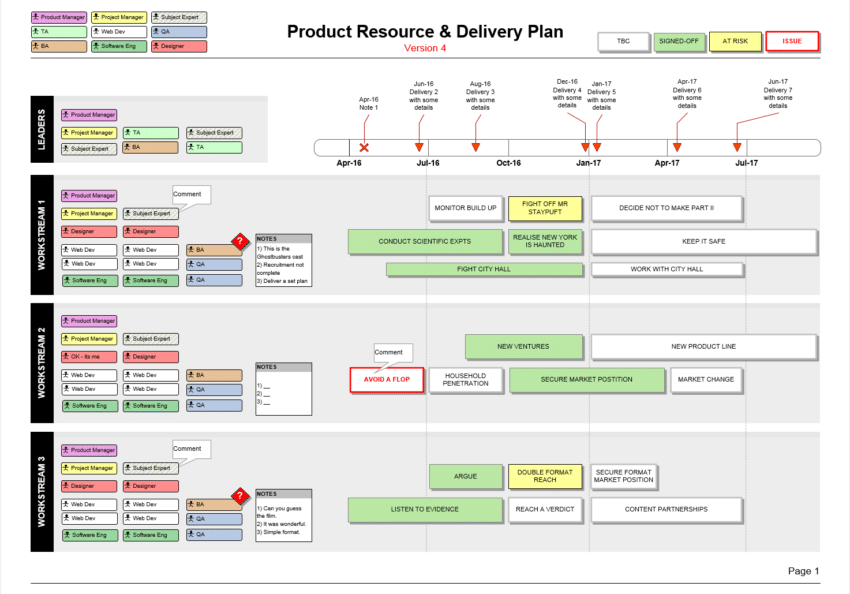 Product resource delivery plan teams roles timeline for Technical data package template