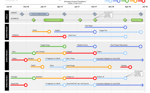 What is a project roadmap a 101 for roadmap basics for Technical data package template