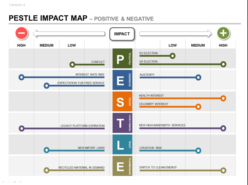strategic management report template - pestle product strategy ppt impact roadmap plan