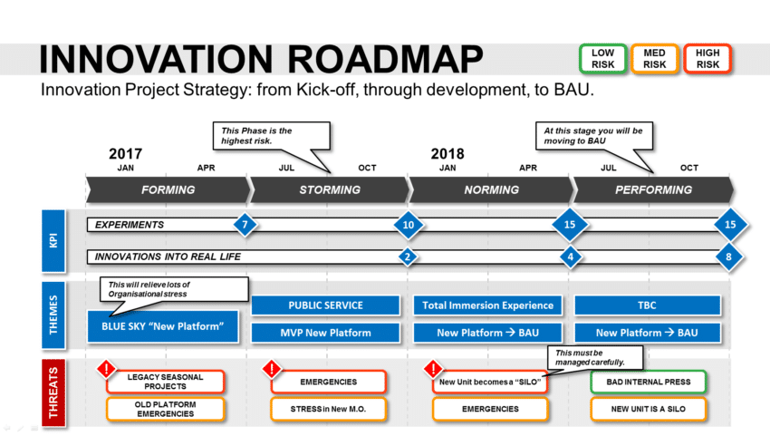 innovation roadmap template (powerpoint) - strategic tool, Modern powerpoint