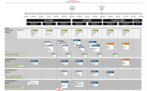 Visio Agile Release Plan for Scrum Teams MVP (Story Mapping)