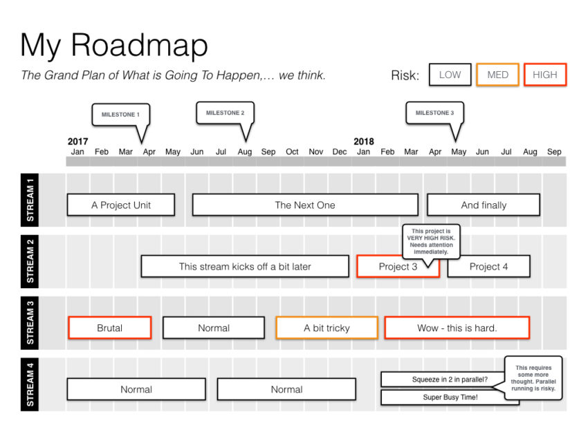 How Do I Present A Project Timeline  Business Documents Uk
