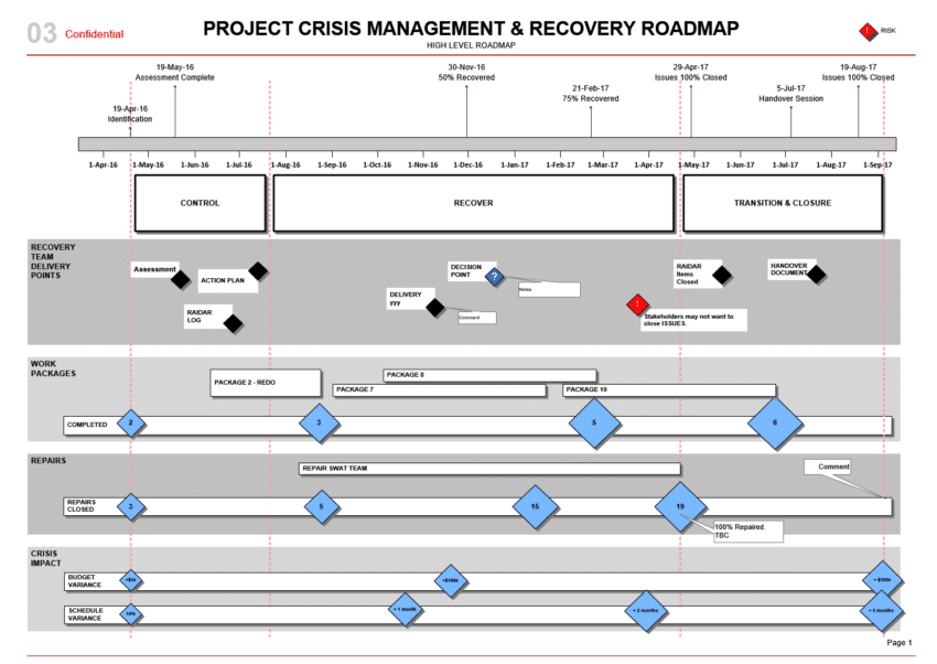 Project Crisis Management Roadmap Template Visio - It roadmap template visio
