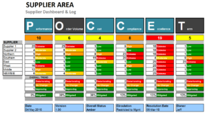 Supplier Risk and Performance Dashboard Template (POCCET)