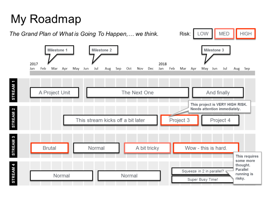 Step-by-step Powerpoint Roadmap Template Guide