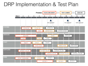dr test report template - keynote disaster recovery plan template
