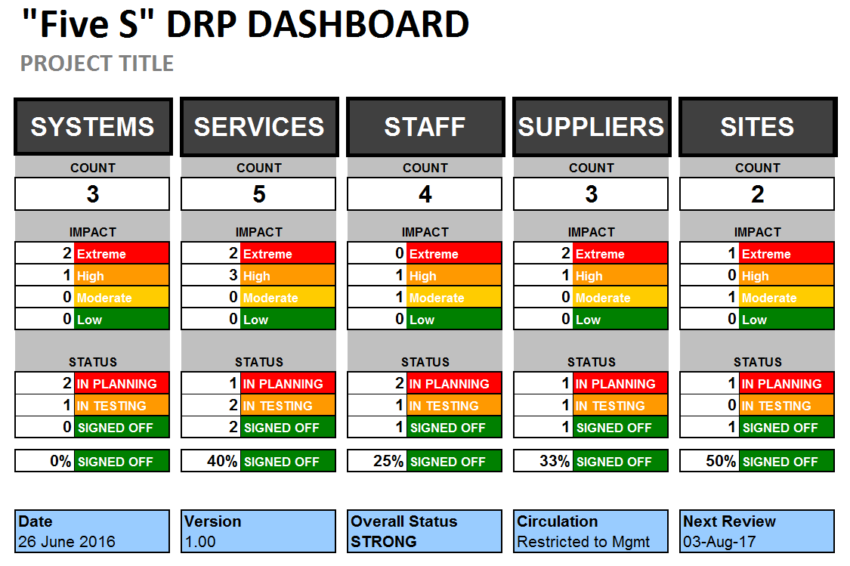 Excel Disaster Recovery Plan Dashboard Template - Program dashboard template excel
