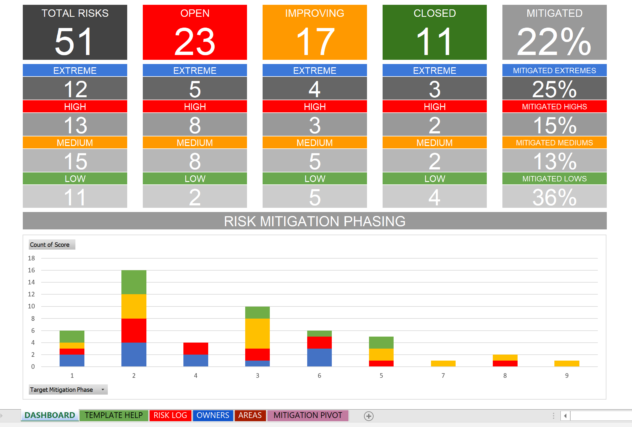 Excel Risk Log with Dashboard and Mitigation Schedule Chart