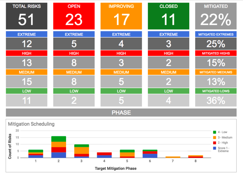 Google Docs Compatible Risk Log with Dashboard and Mitigation Schedule Chart Template
