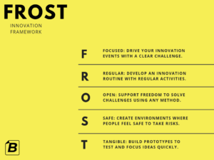 FROST Innovation Framework for in-house Innovation Programmes.