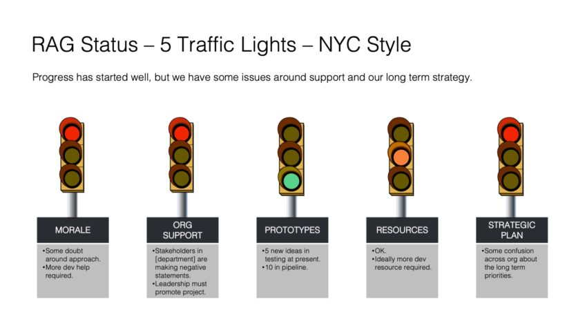 RAG Status with Traffic Lights and notes.